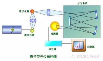 原子荧光使用中的问题及处理(一)